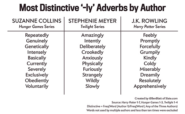 adverbs authors.jpg